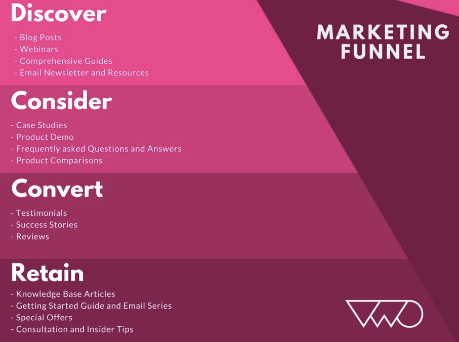 Content marketing funnel 2019