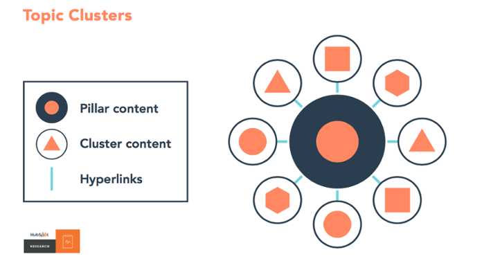 Content marketing topic clusters