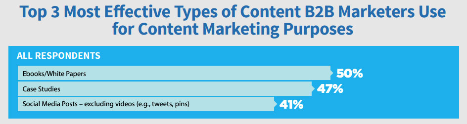 most-effective-b2b-content-marketing