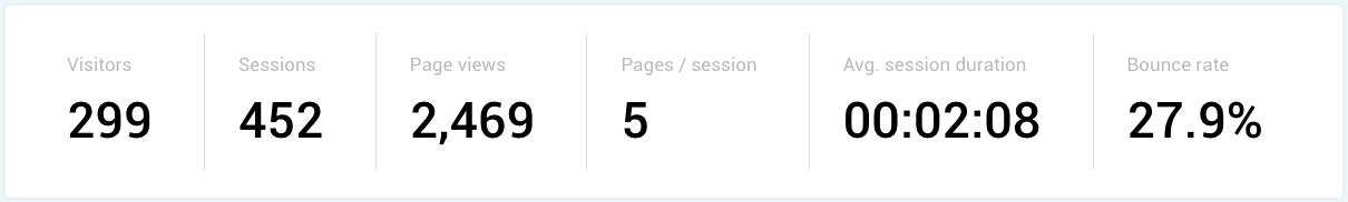 publication-statistics