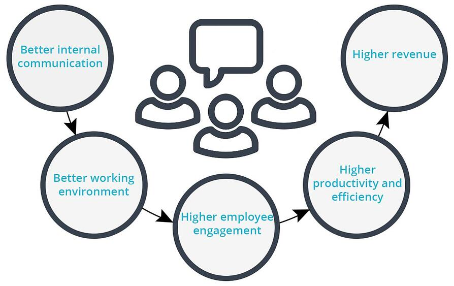 How Better Internal Communication Leads To Higher Revenue