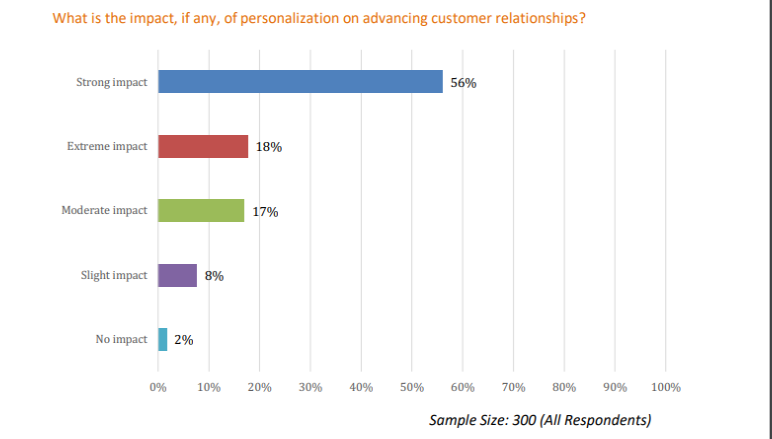 98% of marketers believe personalization advances customer relationships
