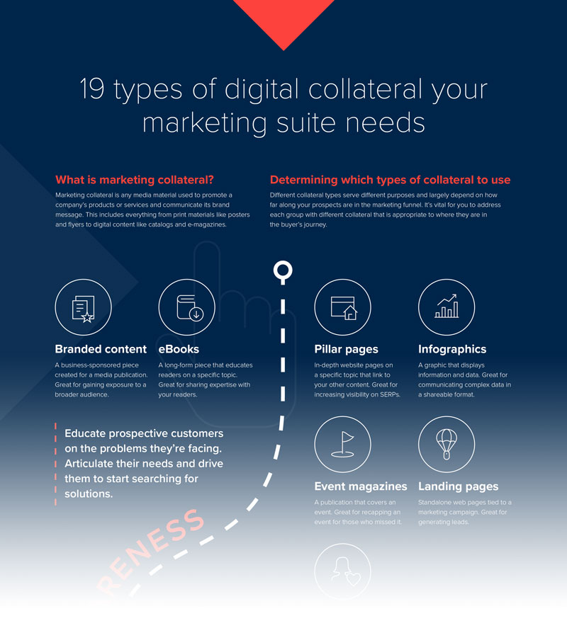 Types of marketing collateral infographic