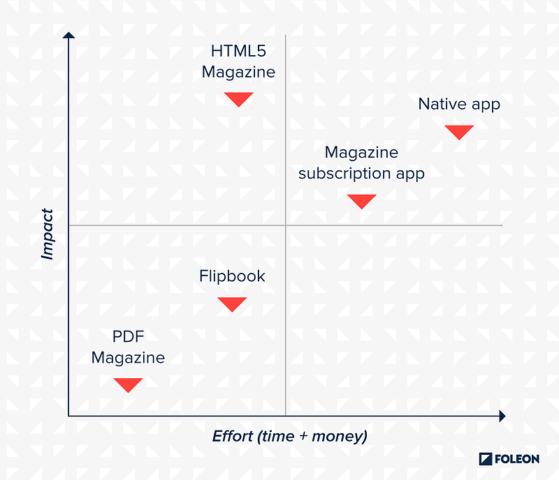 types-of-digital-online-magazines-compared