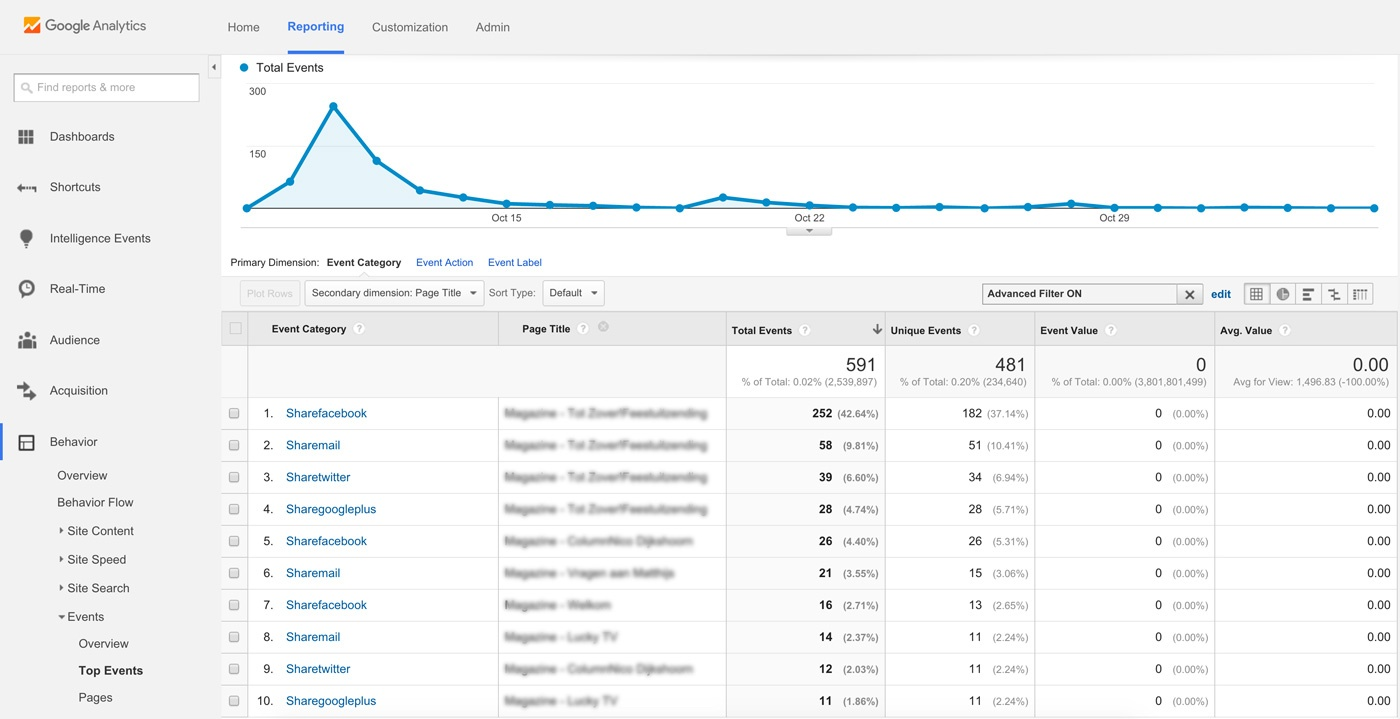 google analytics shareability