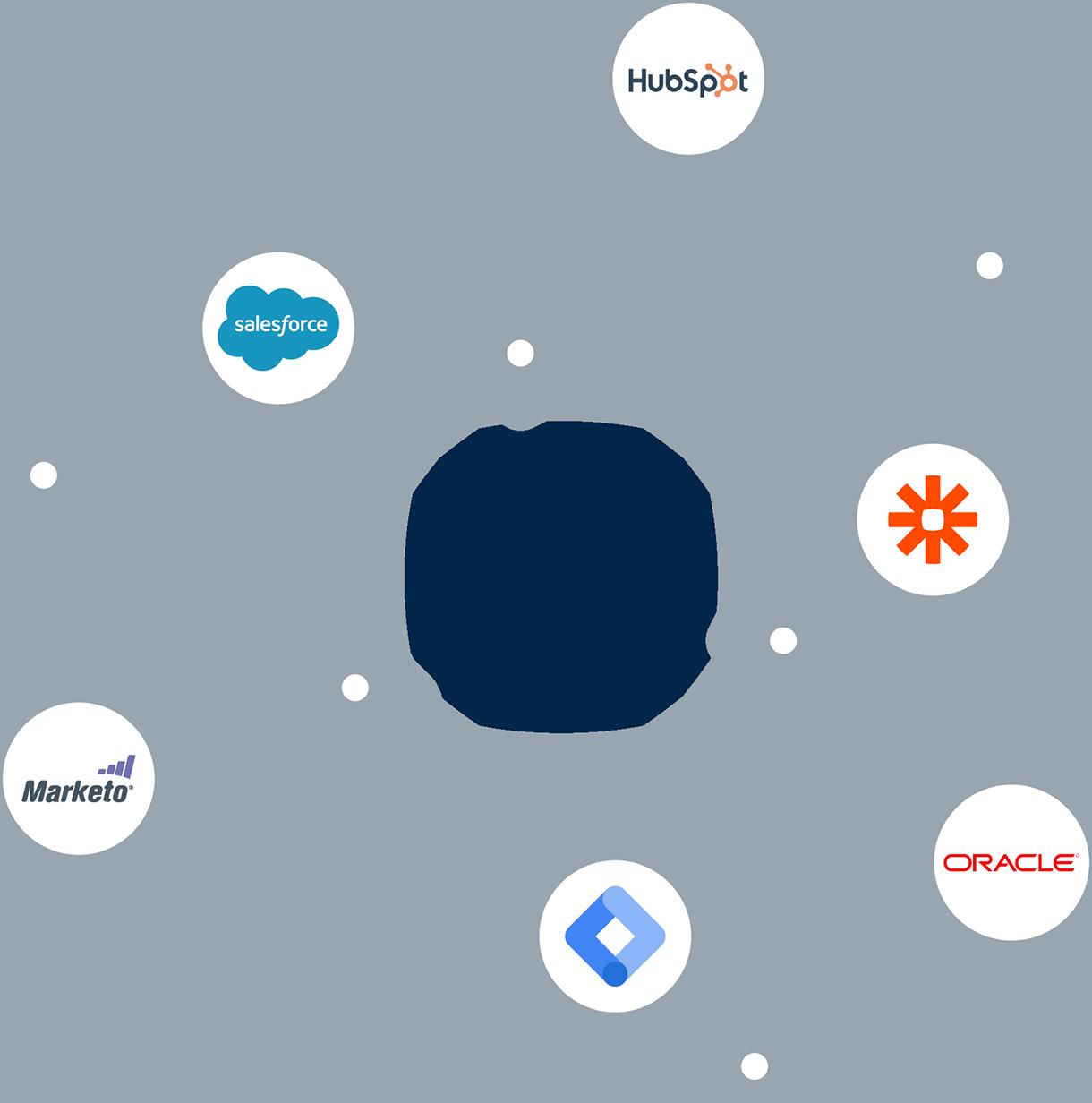 Content experience martech integrations